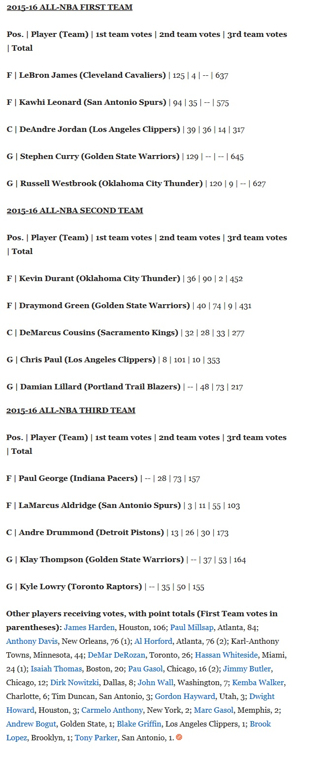all nba team